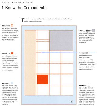 The components of a page layout