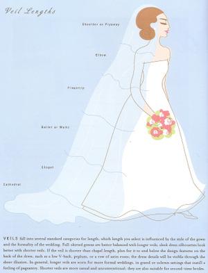 Wedding_veil_lengths